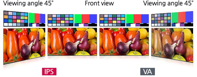 viewing angles in va and ips tv