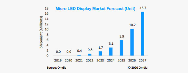 estimated shippings of microled in the future