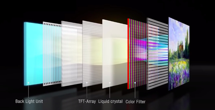 arrangement of different panels in LED display