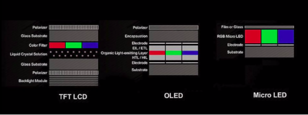 led vs oled vs microled